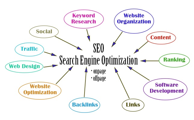 Picture graphic showing how SEO works