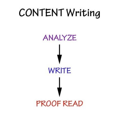 There is a method to writing content - analyze, write and then proof read